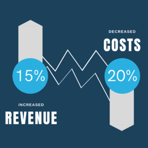 Graphic made from McKinsey Stats that shows how brands improving customer experience can in turn increase their revenue by as much as 15% and decrease operational costs by as much as 20%